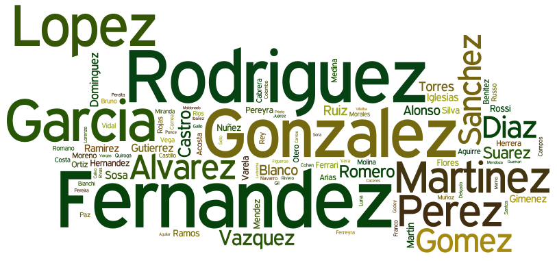 Tag cloud for the Common Surnames in Argentina 2006