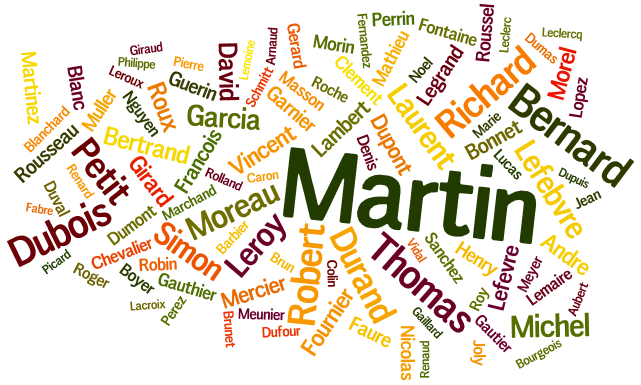 Tag cloud for the Common Surnames in France 2005