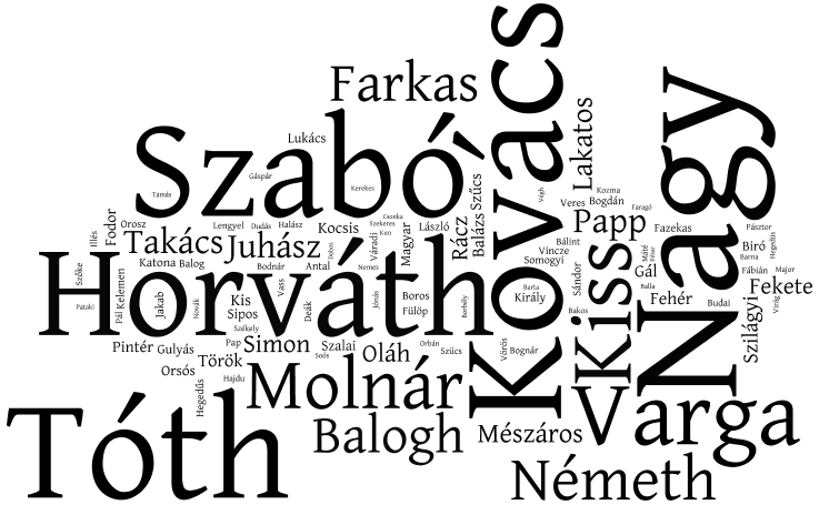 Tag cloud for the Common Surnames in Hungary 2006